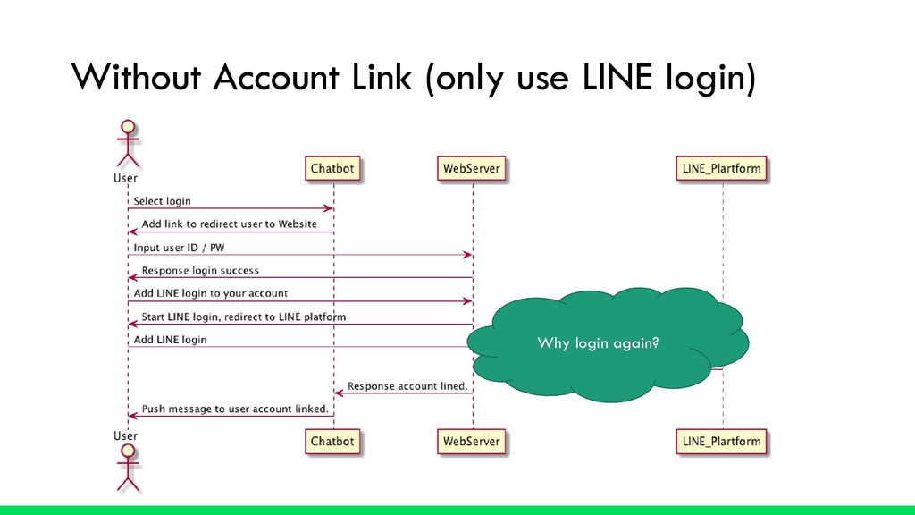 Without Account Link (only use LINE login) Why ...