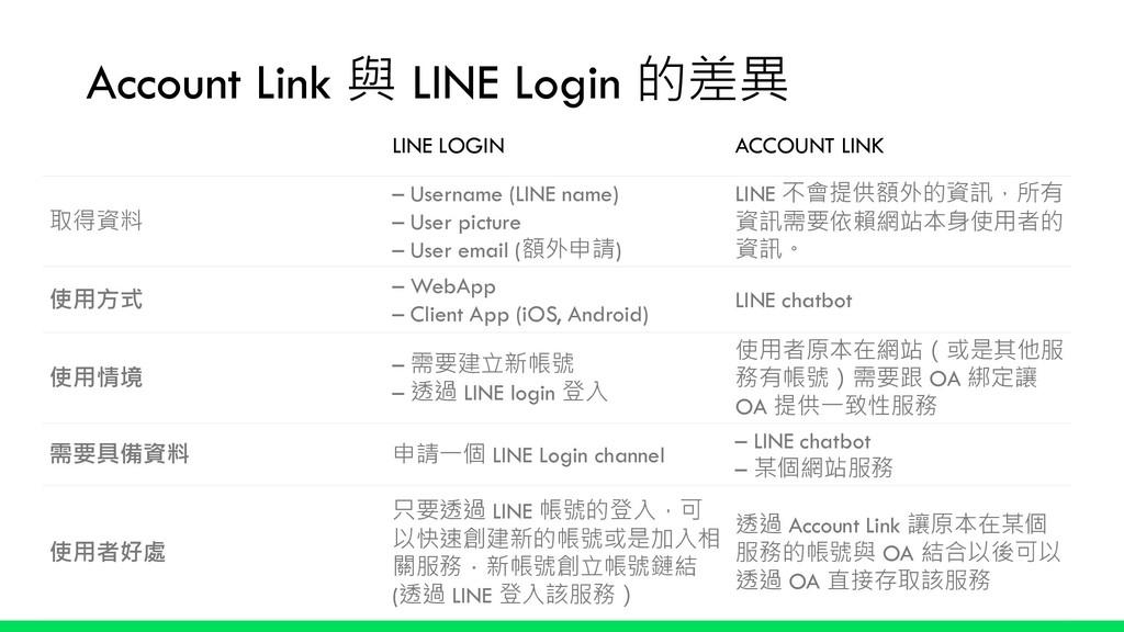 Account Link 與 LINE Login 的差異 LINE LOGIN ACCOUN...