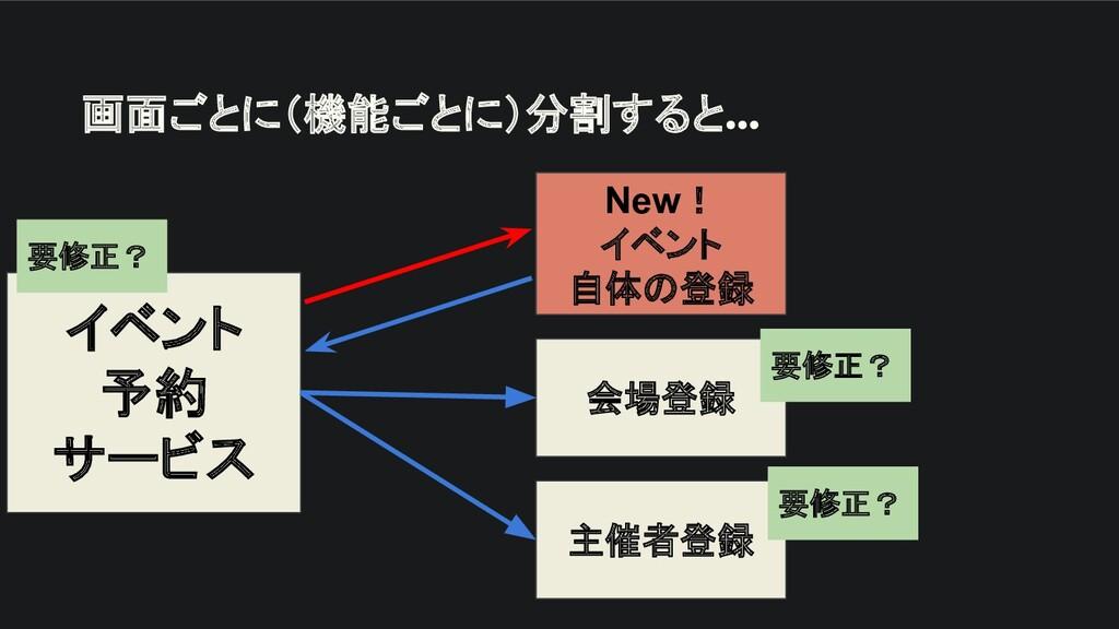 画面ごとに(機能ごとに)分割すると… イベント 予約 サービス New! イベント 自体の登録...