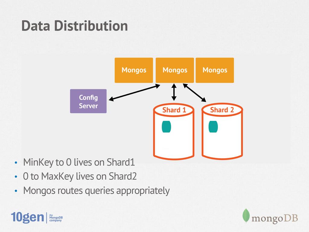 Data Distribution Node 1 Secondary Config Server...