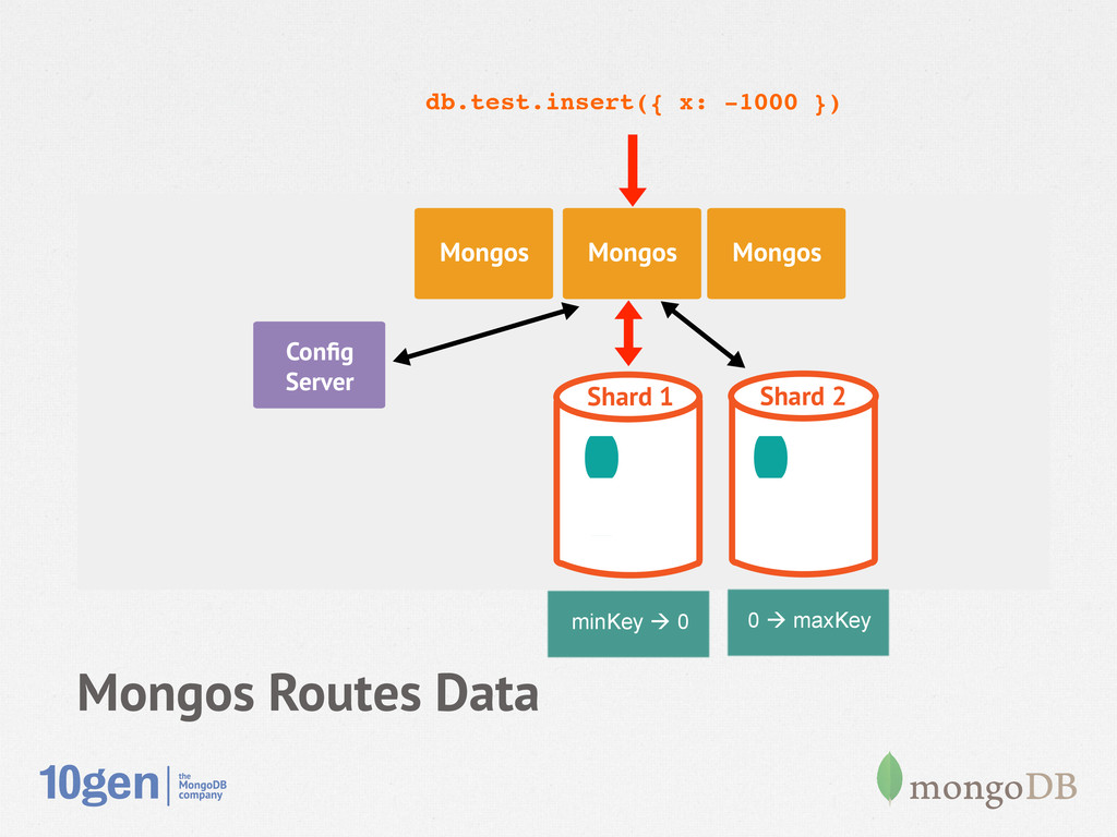 Mongos Routes Data Node 1 Secondary Config Serve...