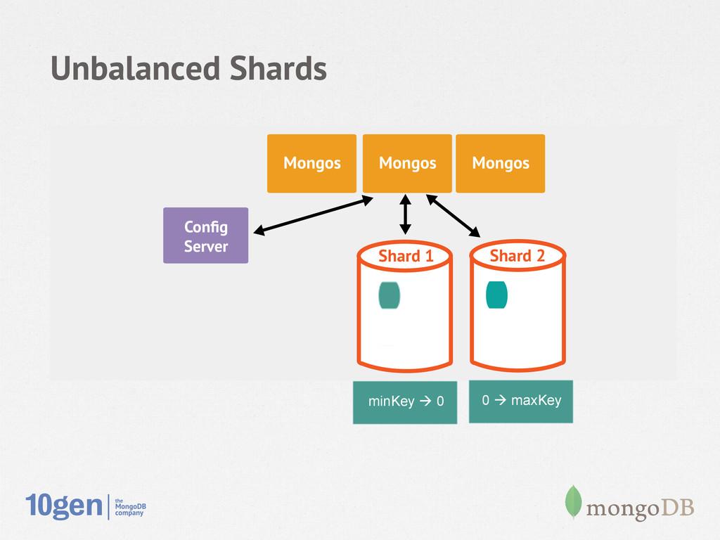 Unbalanced Shards Node 1 Secondary Config Server...