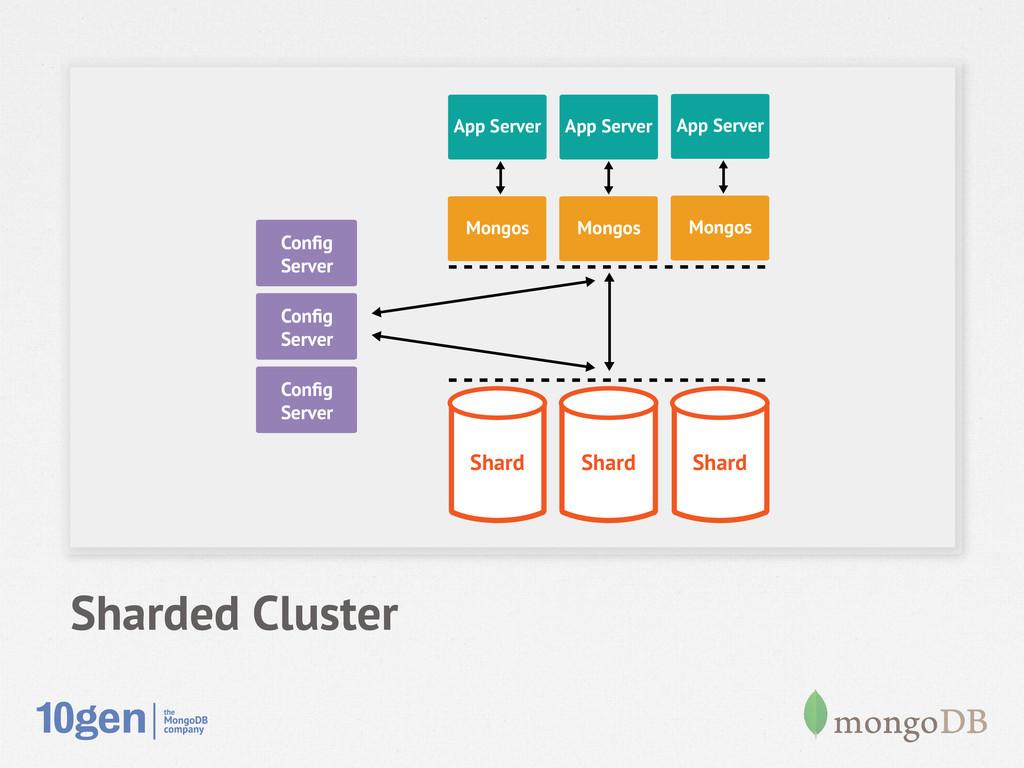 Sharded Cluster Node 1 Secondary Config Server N...