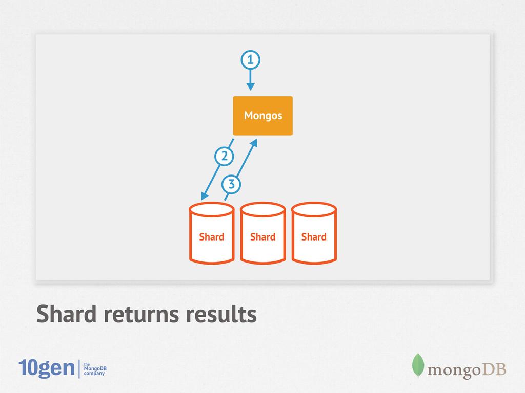 Shard returns results Shard Shard Shard Mongos ...