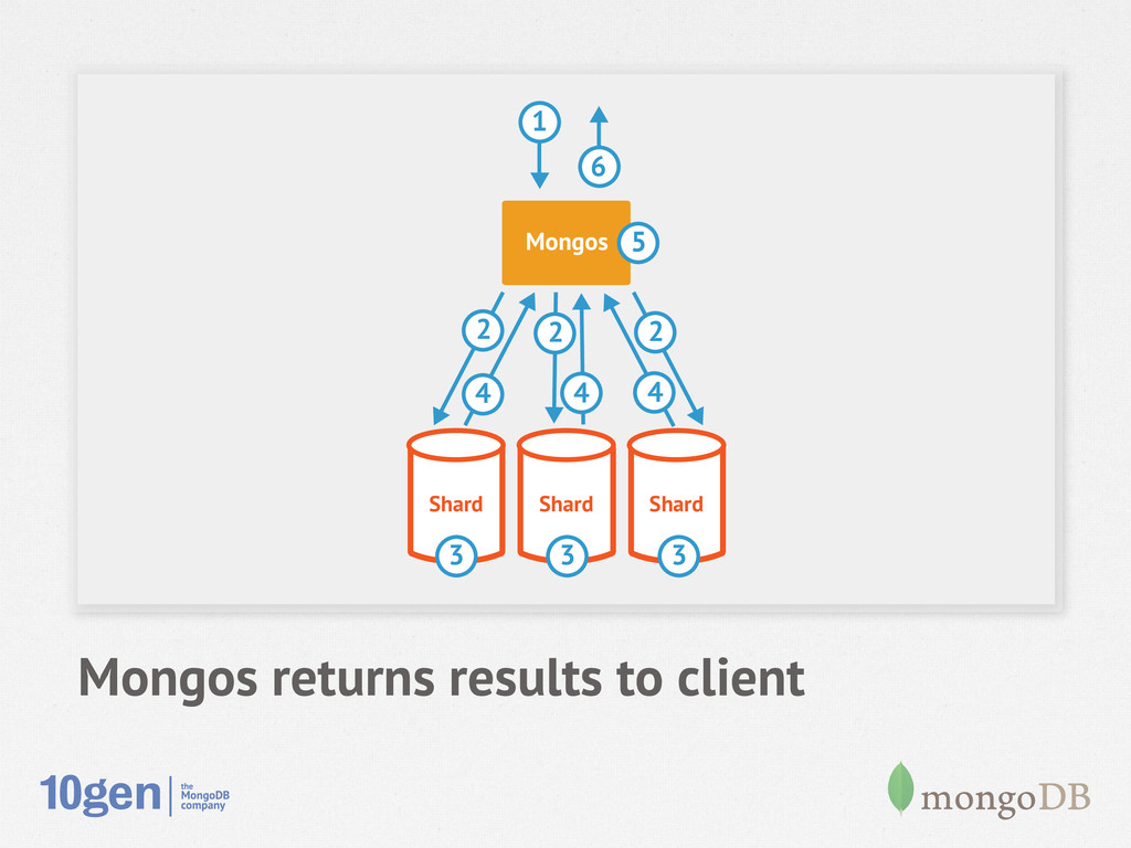 Mongos returns results to client Shard Shard Sh...