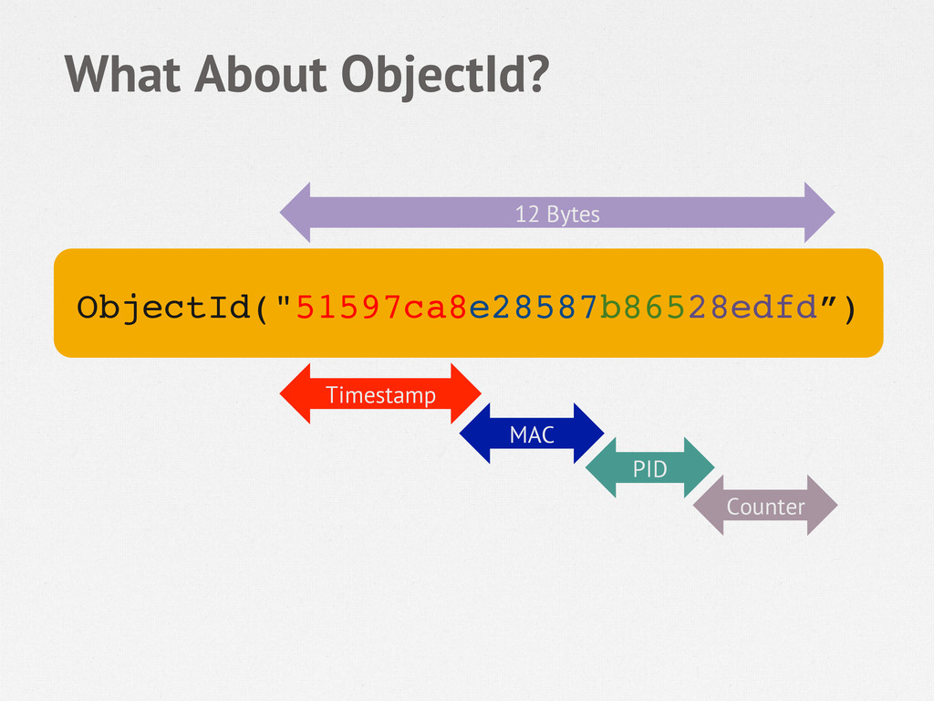 """What About ObjectId? ObjectId(""""51597ca8e28587b8..."""