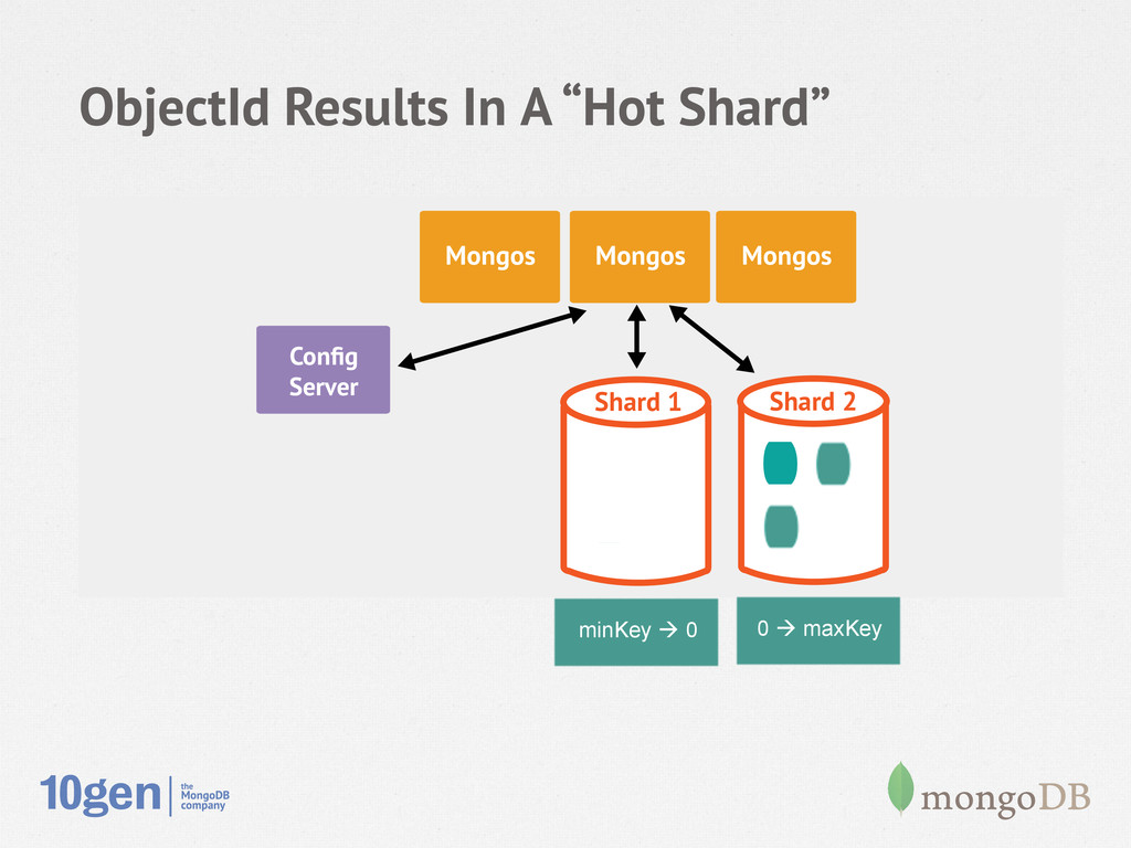 """ObjectId Results In A """"Hot Shard"""" Node 1 Second..."""