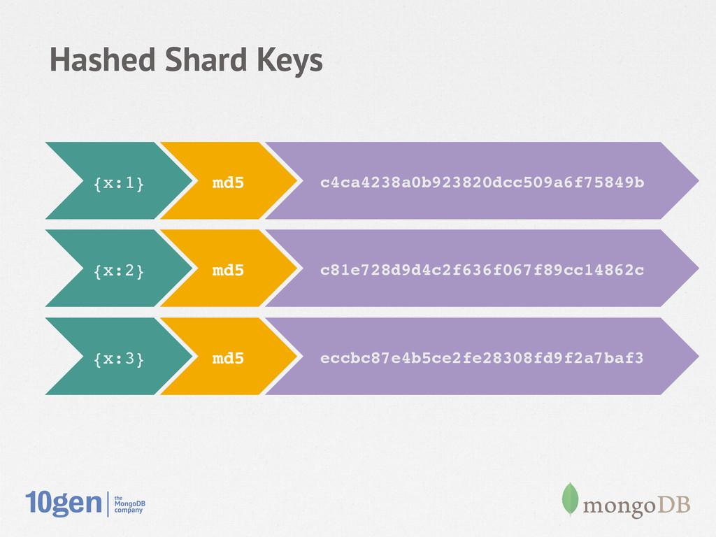 Hashed Shard Keys {x:2}! md5! c81e728d9d4c2f636...