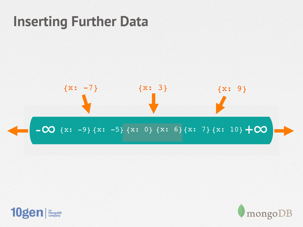 Inserting Further Data -∞ +∞ Key Space {x: 0}! ...
