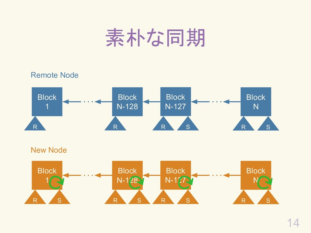 素朴な同期 14 Remote Node Block 1 Block N-127 Block ...