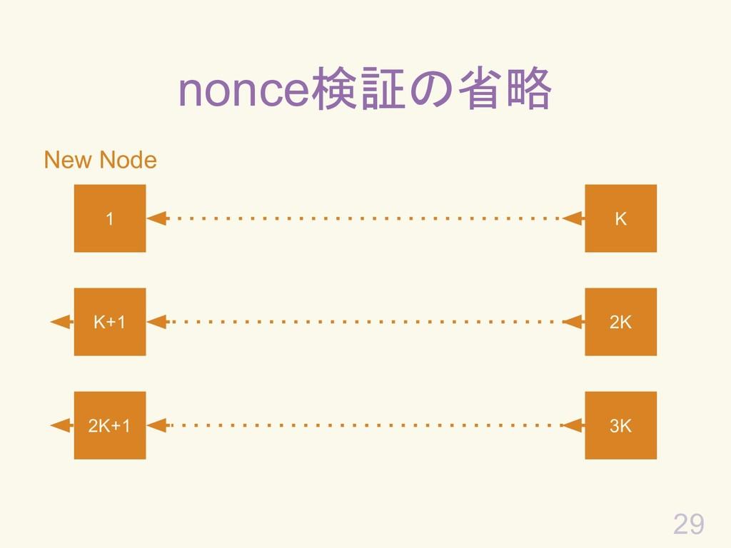 29 New Node nonce検証の省略 1 K K+1 2K 2K+1 3K