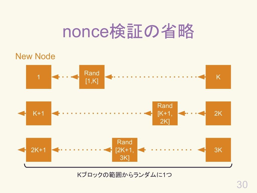 30 New Node nonce検証の省略 1 Rand [1,K] K K+1 2K 2K...
