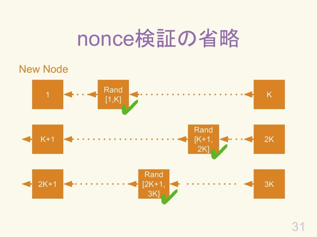 31 New Node nonce検証の省略 1 Rand [1,K] K K+1 2K 2K...