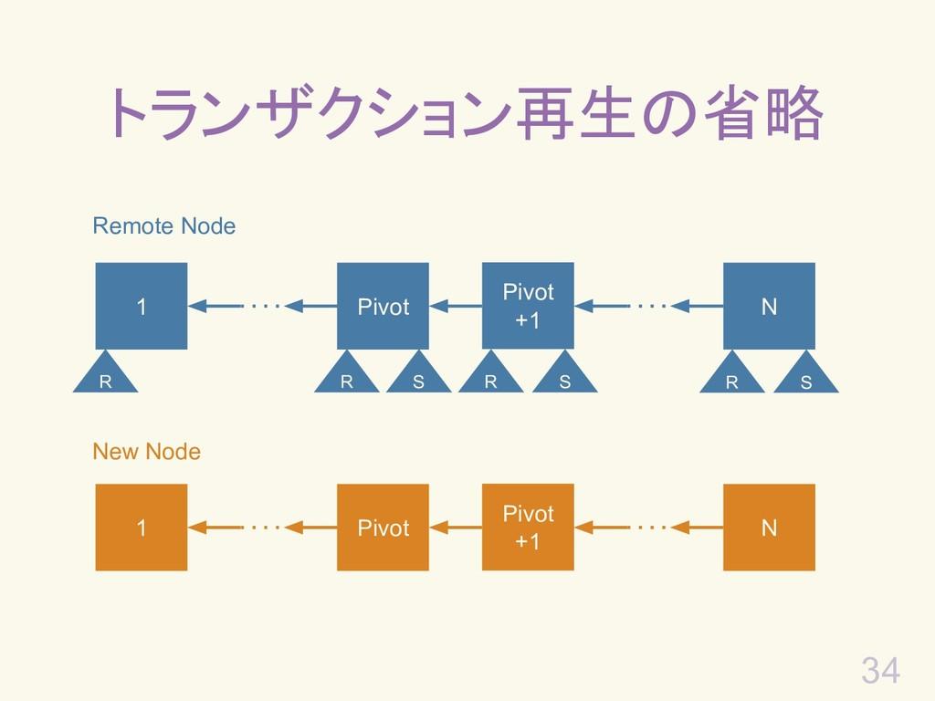 34 トランザクション再生の省略 Remote Node 1 Pivot +1 N Pivot...