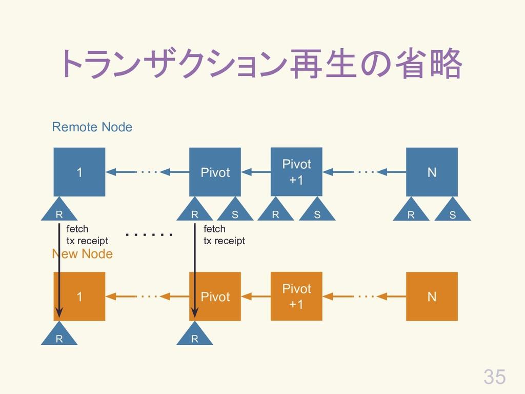 35 トランザクション再生の省略 Remote Node 1 Pivot +1 N Pivot...