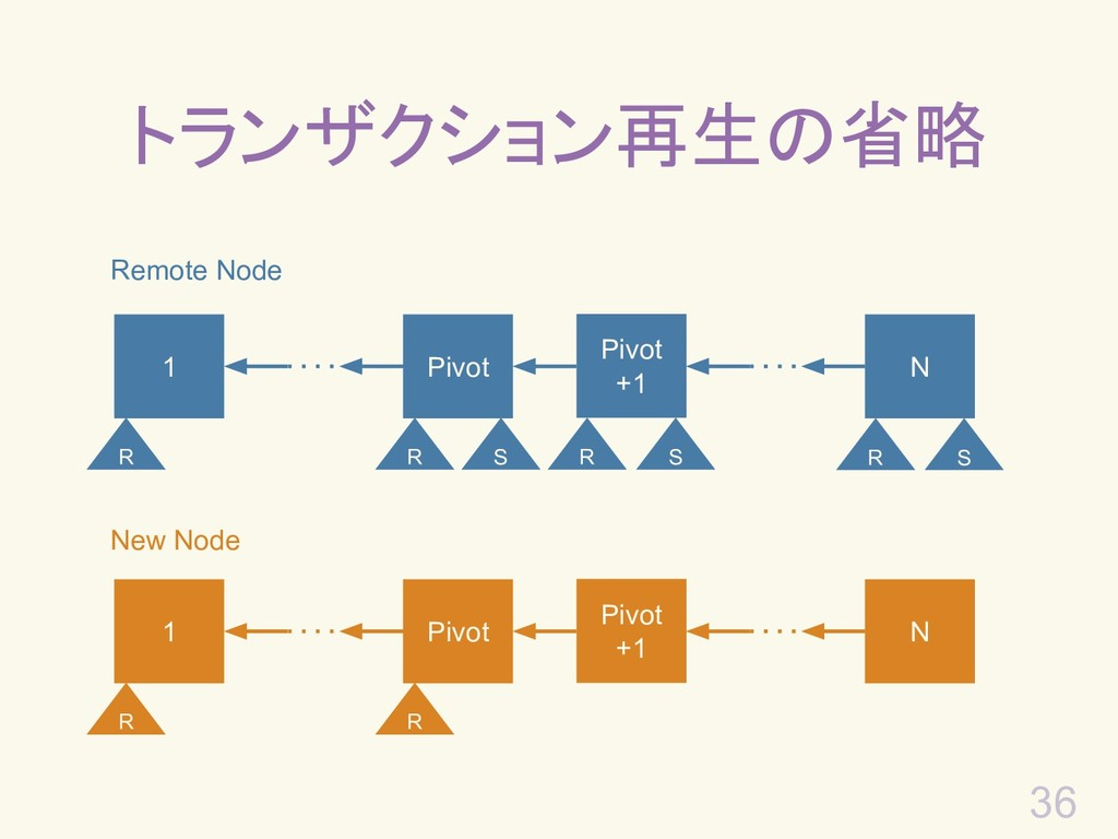 36 トランザクション再生の省略 Remote Node 1 Pivot +1 N Pivot...