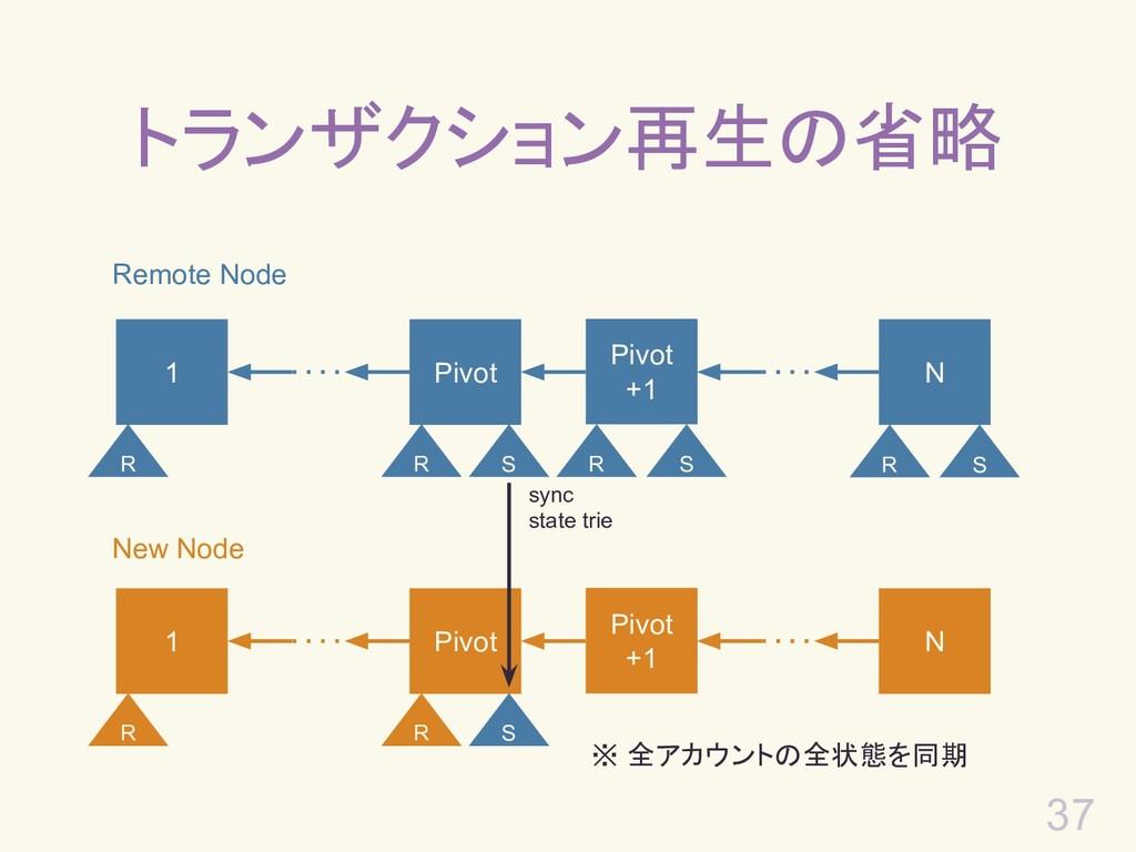 37 トランザクション再生の省略 Remote Node 1 Pivot +1 N Pivot...