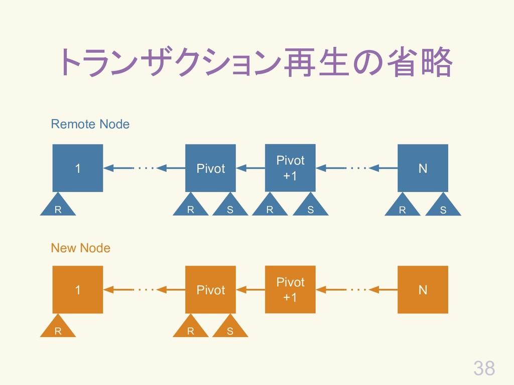 38 トランザクション再生の省略 Remote Node 1 Pivot +1 N Pivot...