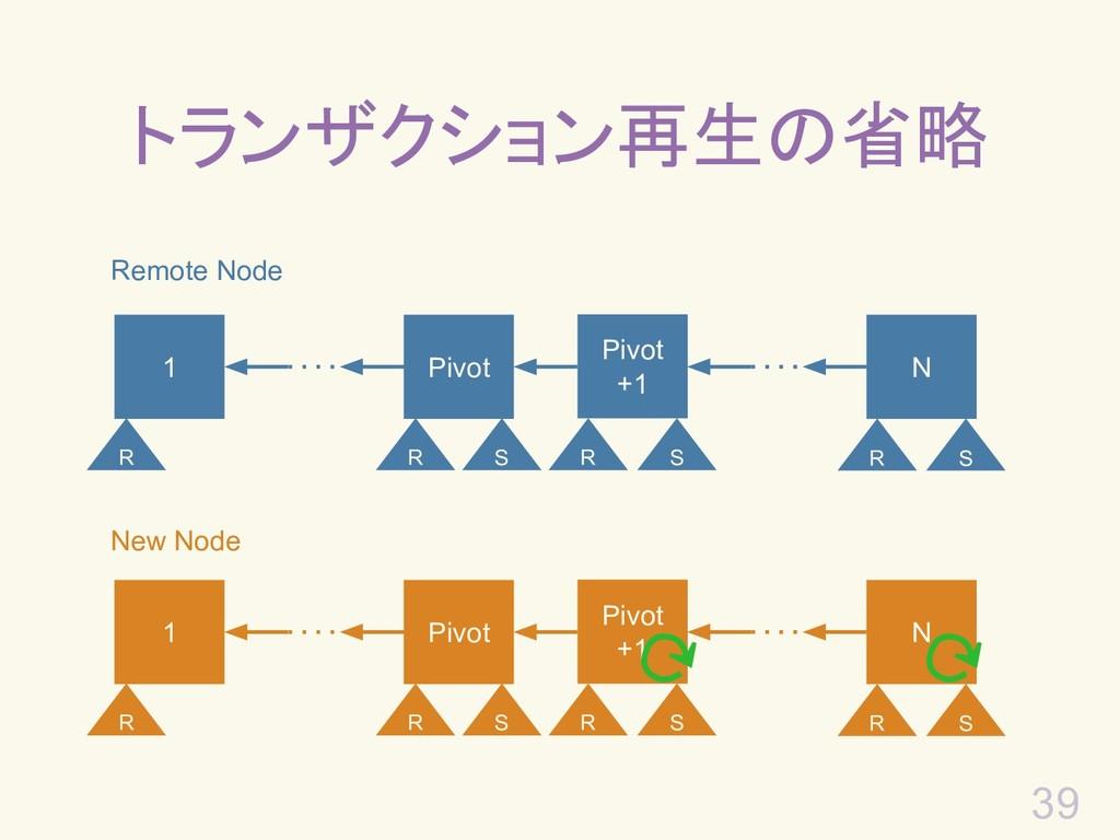 39 トランザクション再生の省略 Remote Node 1 Pivot +1 N Pivot...
