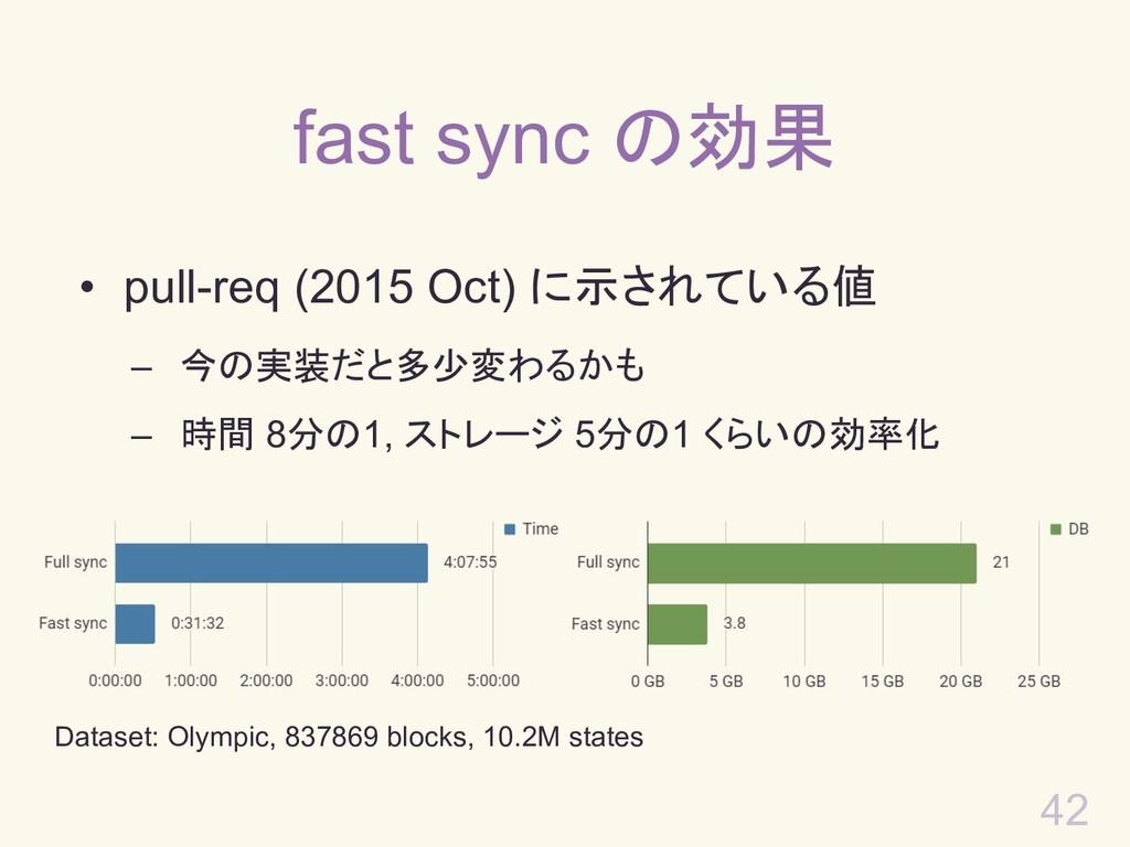 42 fast sync の効果 • pull-req (2015 Oct) に示されている値...
