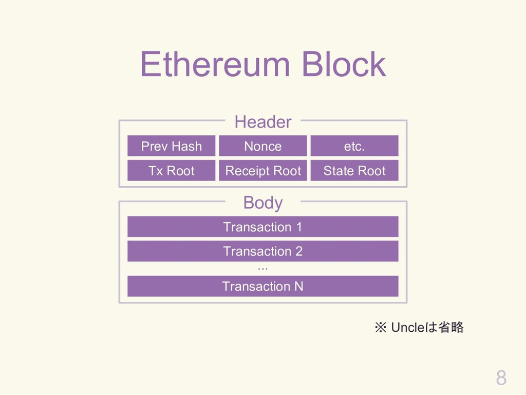 Ethereum Block 8 Tx Root Prev Hash Nonce etc. R...