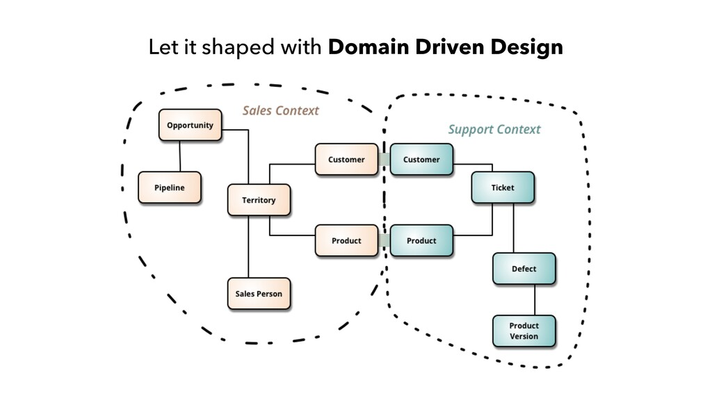 Let it shaped with Domain Driven Design