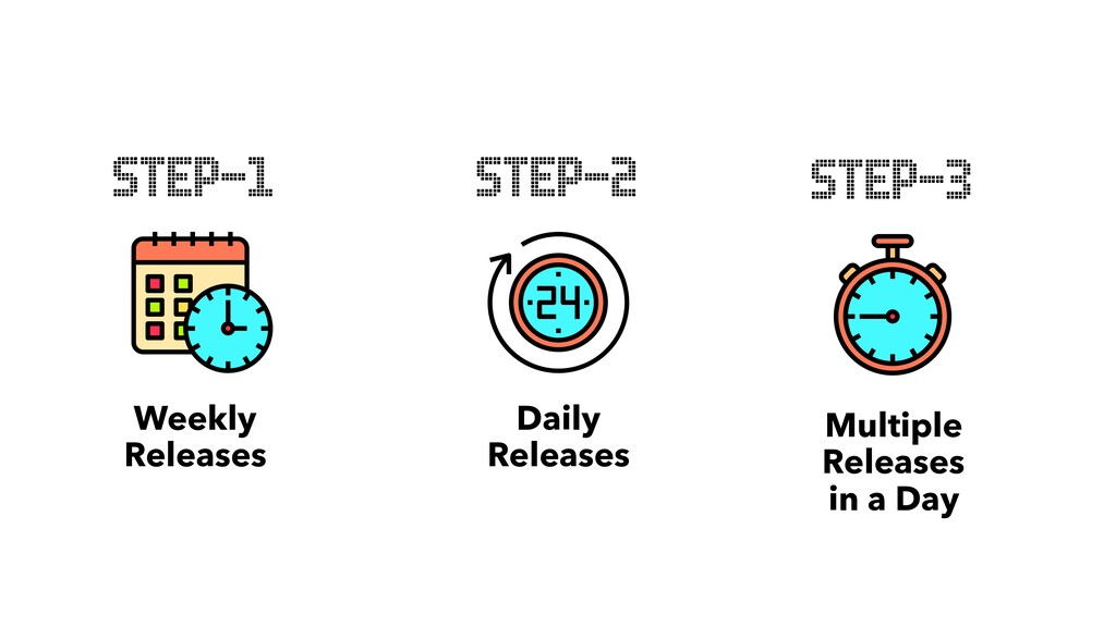 Weekly Releases STEP-1 Multiple Releases in a D...
