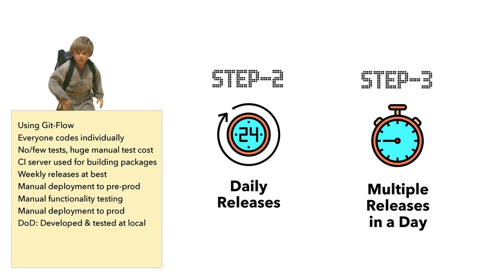 Daily Releases STEP-2 Multiple Releases in a Da...