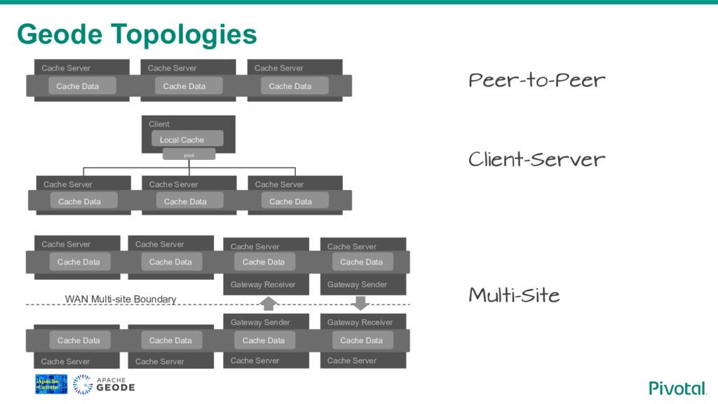 Geode Topologies Cache Server Cache Server Cach...