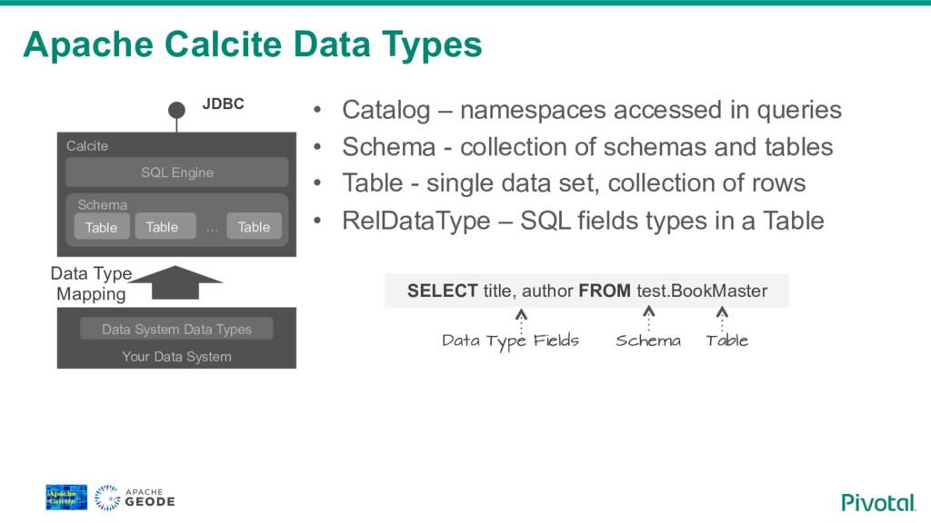 Apache Calcite Data Types • Catalog – namespac...
