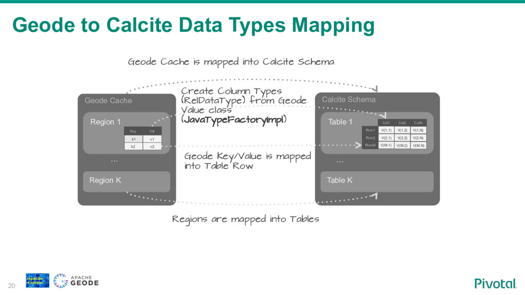 Geode to Calcite Data Types Mapping 20 Geode Ca...