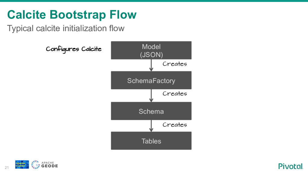 Calcite Bootstrap Flow 21 Typical calcite initi...