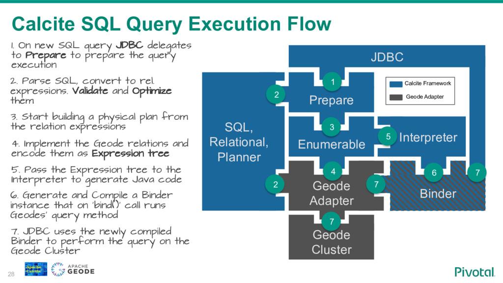 Calcite SQL Query Execution Flow 28 Enumerable ...