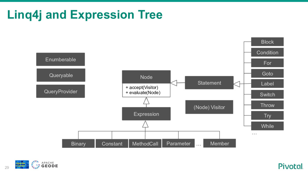Linq4j and Expression Tree 29 (Node) Visitor No...