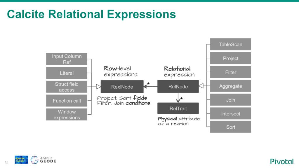 Calcite Relational Expressions 31 RelNode Relat...