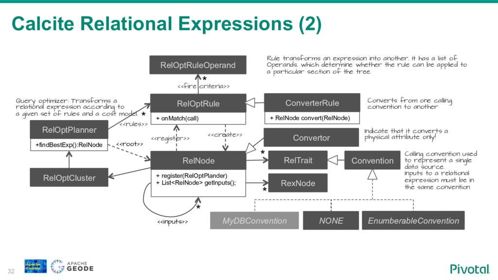 Calcite Relational Expressions (2) 32 RelNode +...