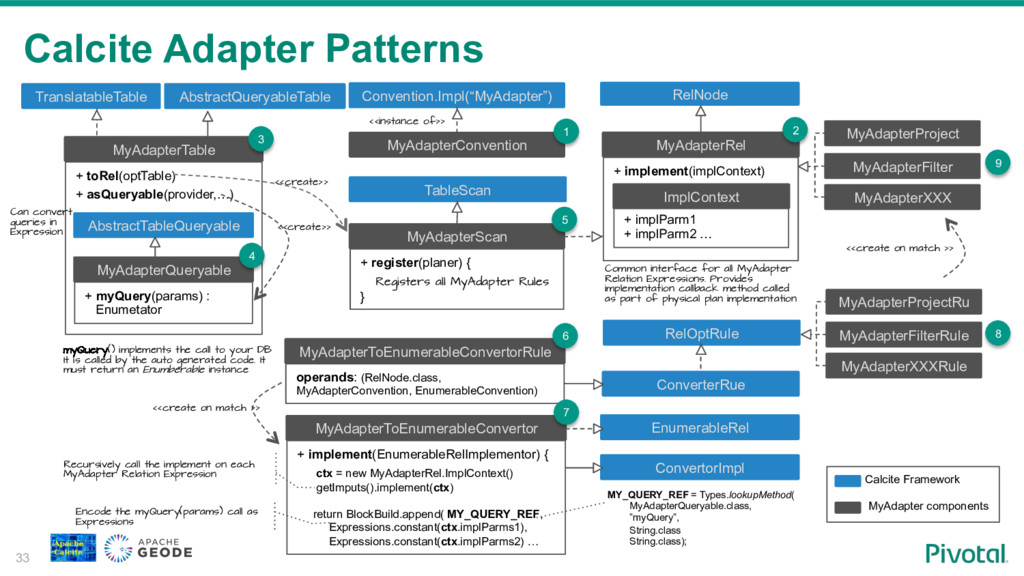 Calcite Adapter Patterns 33 MyAdapterRel + impl...