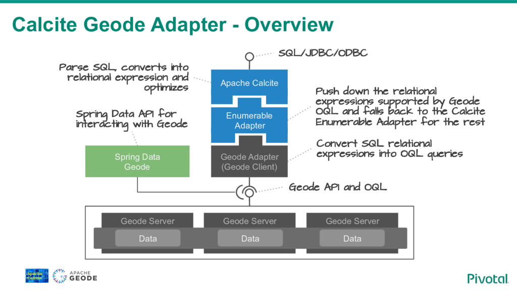 Calcite Geode Adapter - Overview Geode API and ...