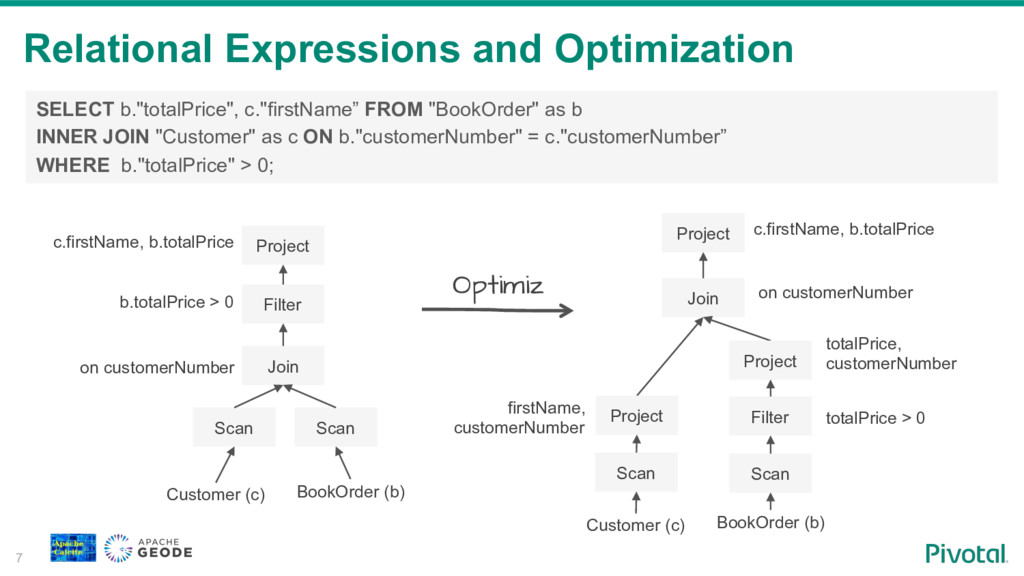 Relational Expressions and Optimization 7 Scan ...