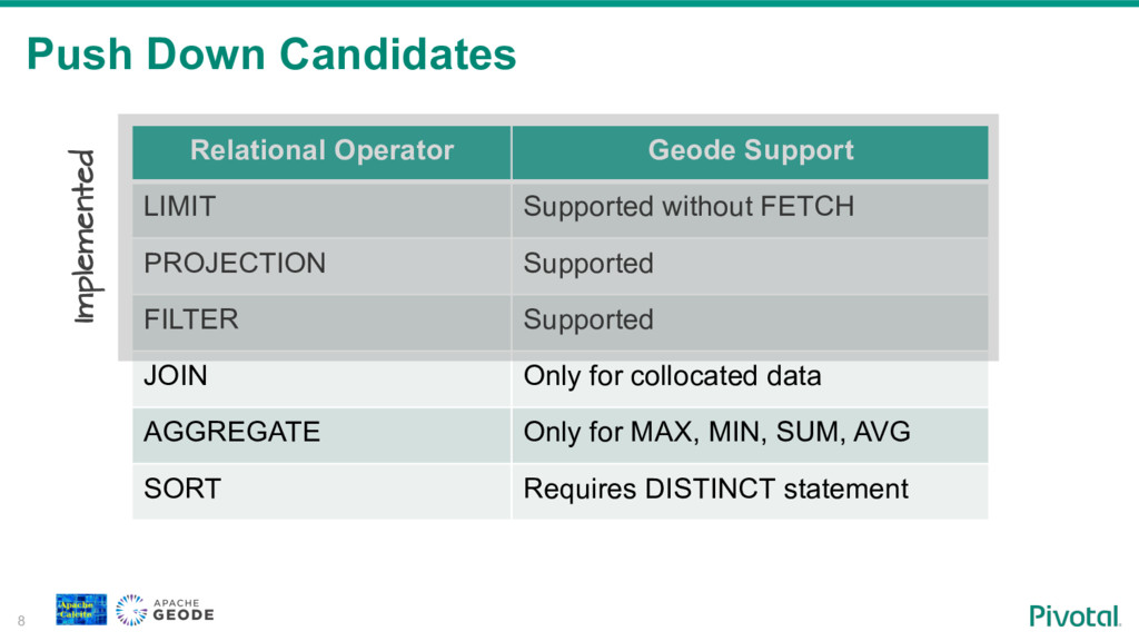Push Down Candidates 8 Relational Operator Geod...