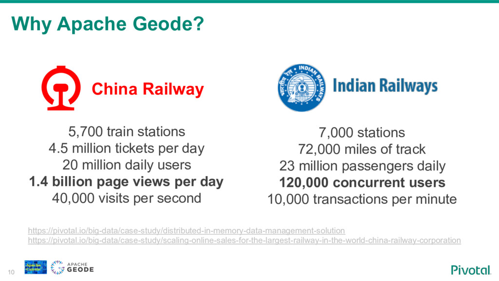 Why Apache Geode? 10 5,700 train stations 4.5 m...