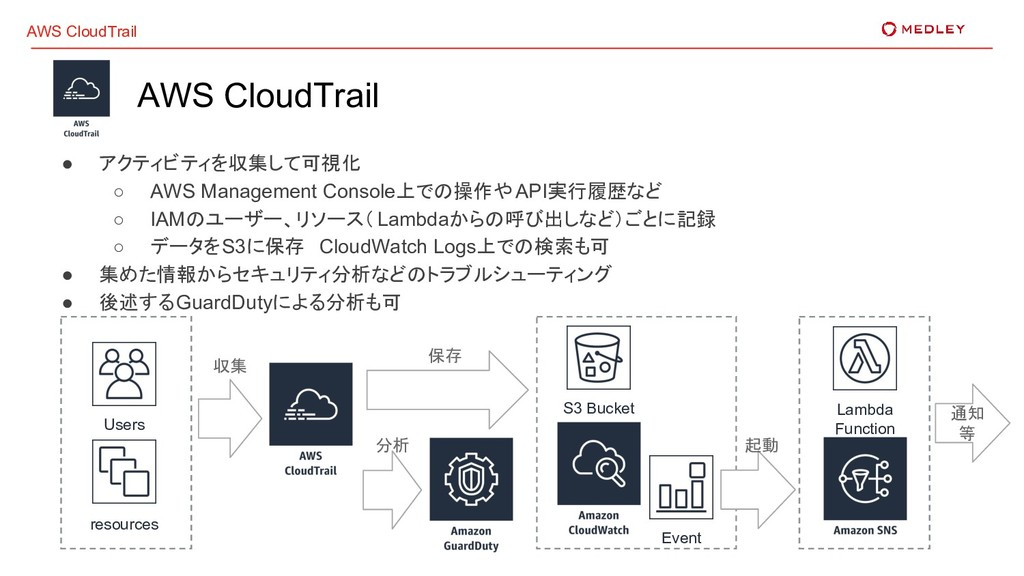 AWS CloudTrail AWS CloudTrail ● アクティビティを収集して可視化...