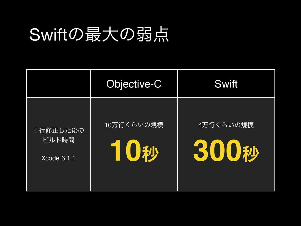Swiftͷ࠷େͷऑ Objective-C Swift ̍ߦमਖ਼ͨ͠ޙͷ Ϗϧυؒ Xc...