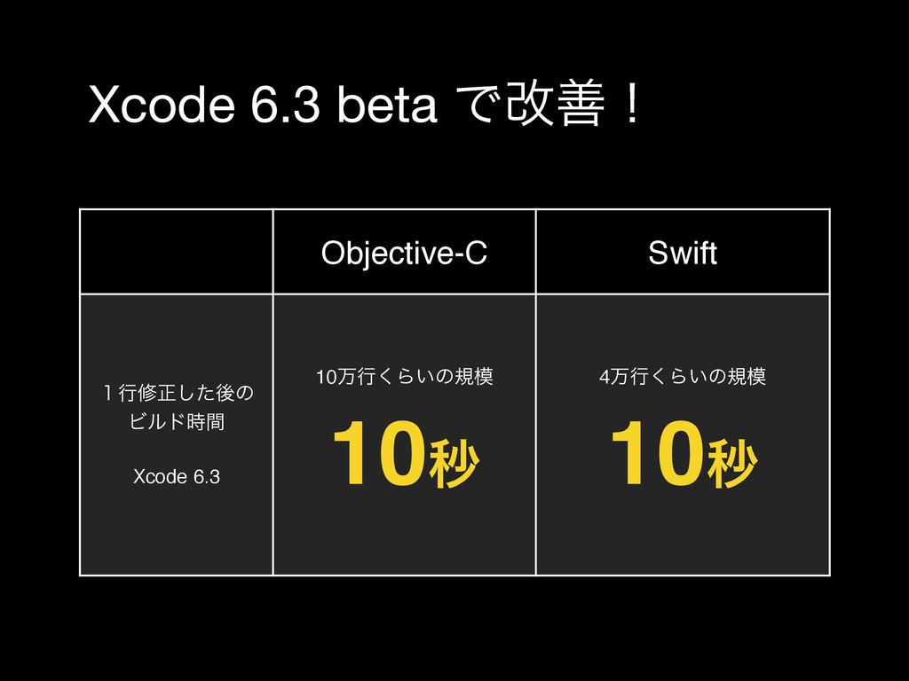 Xcode 6.3 beta Ͱվળʂ Objective-C Swift ̍ߦमਖ਼ͨ͠ޙͷ ...