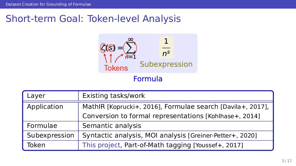 Dataset Creation for Grounding of Formulae Shor...