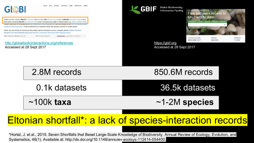 http://globalbioticinteractions.org/references ...