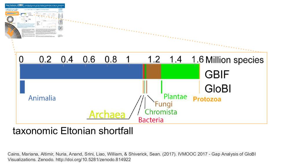 taxonomic Eltonian shortfall Cains, Mariana, Al...