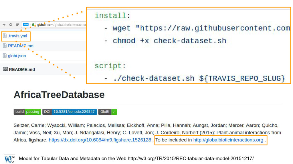 Model for Tabular Data and Metadata on the Web ...