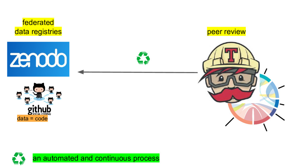 peer review federated data registries an automa...