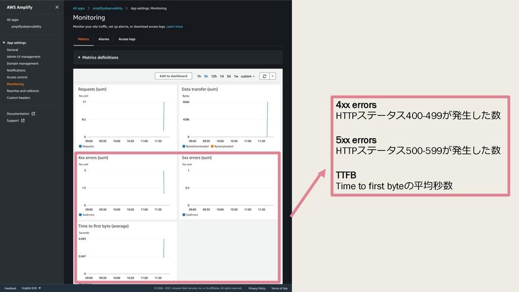 4xx errors HTTPステータス400-499が発⽣した数 5xx errors HT...